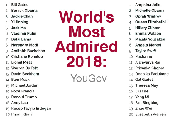 World's most admired 2018: YouGov survey
