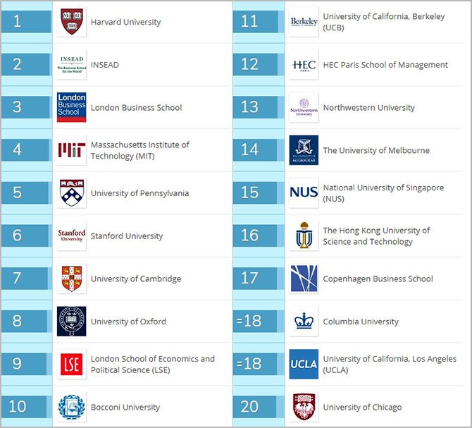 Top MBA colleges of 2018: QS