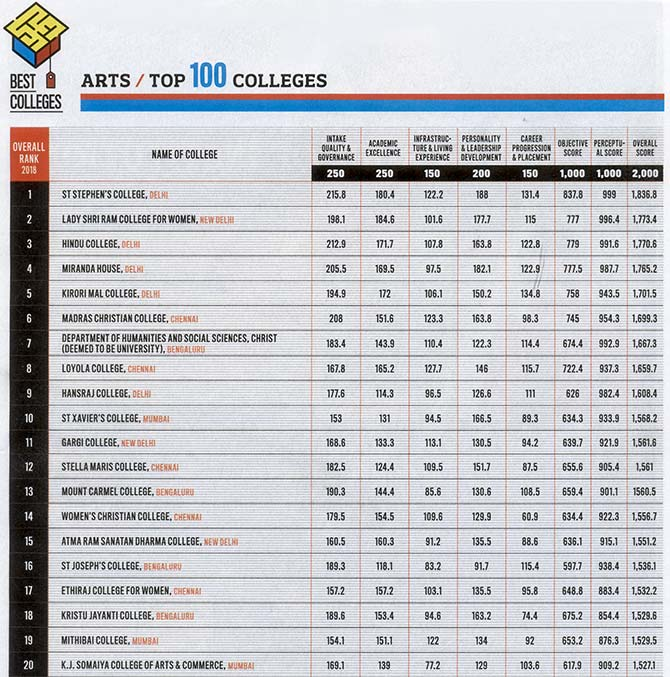 Top 20 arts colleges in India 2018