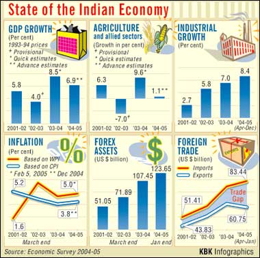 current state of the indian economy The current scenario of indian economy has been characterised by optimistic growth and strong macro-economic fundamentals, particularly with tangible progress towards fiscal consolidation and a strong balance of payments position.