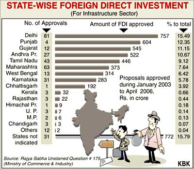 project report on fdi in india India's fast-growing economy attracted $44 billion in foreign direct investment in 2015 which published the data in its latest world investment report foreign direct investment into india jumps 26%.