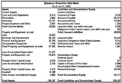 How to read a balance sheet - Rediff.com Business