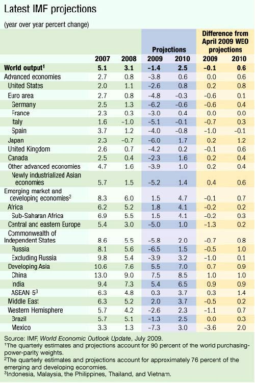 IMF's latest projections