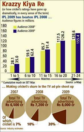 How cricket ratings on TV and the advertisement pie for cricket has grown.