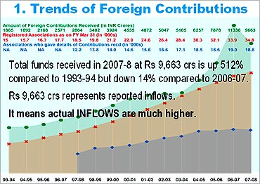 Do foreign contributions to India impact security?