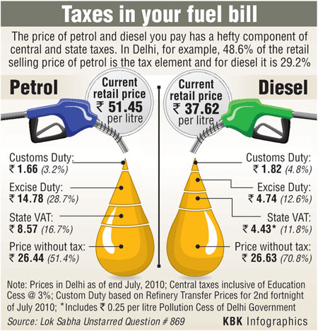 Tax on petrol.