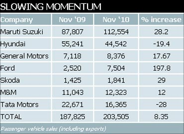 Passenger vehicle sales (including exports).
