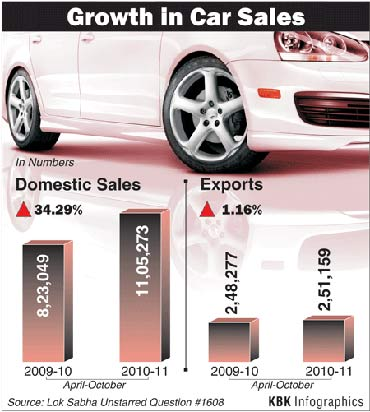 GRAPHICS: The booming Indian economy!