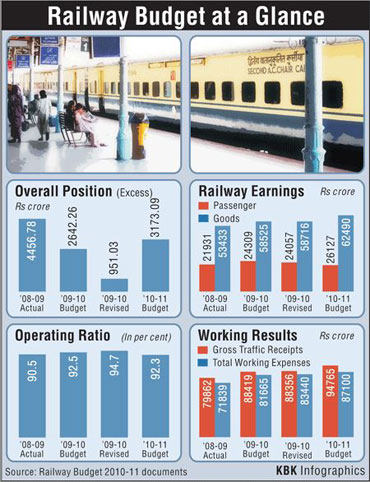 This is what Mamata's rail has in store for you