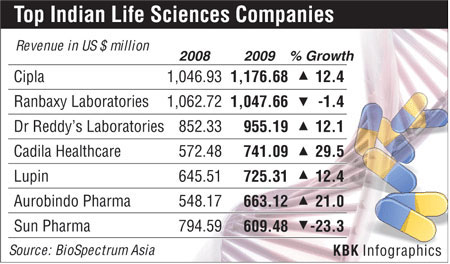 India's top life sciences companies
