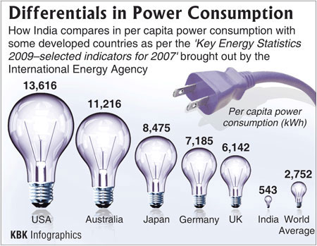 India's per capita power consumption