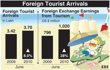 India: Foreign tourist arrivals