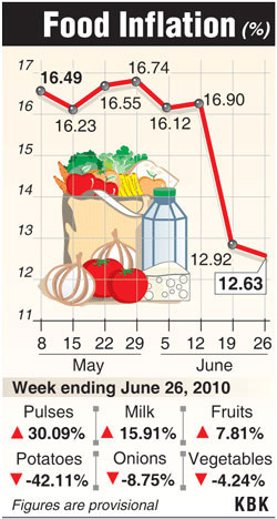 Food inflation dips