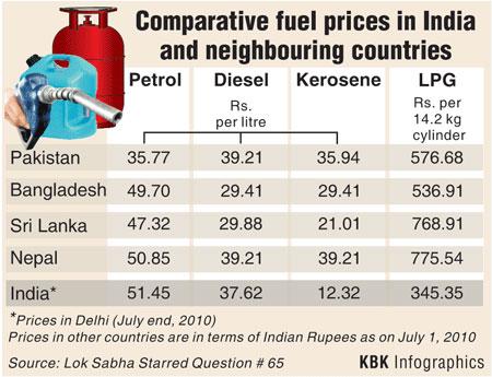 What petrol costs in India, Pak, Sri Lanka