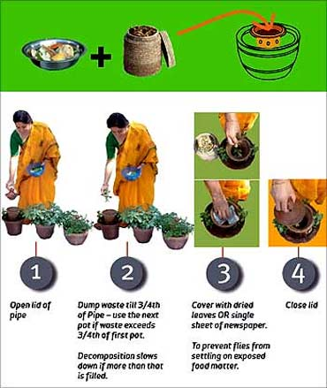 The process of composting.