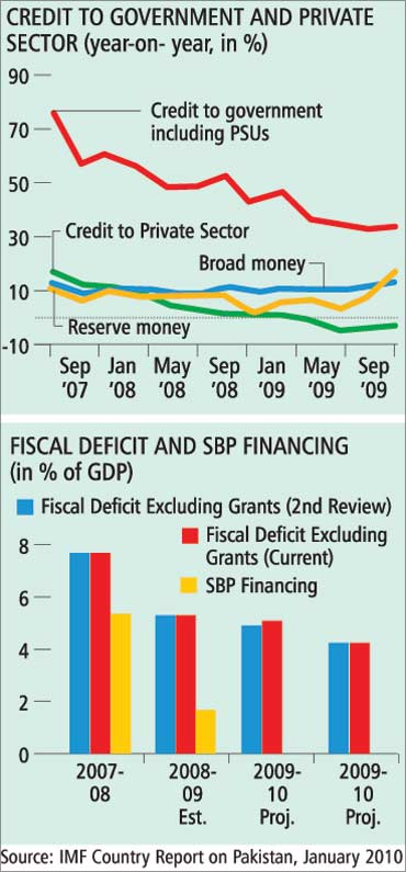 Fiscal deficit rises.