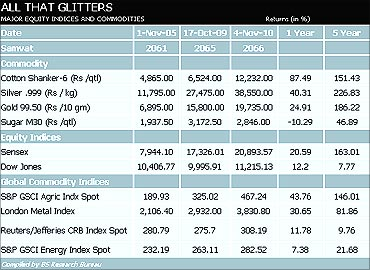 Major equity indices and commodities.