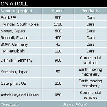 Automobile boom in India.