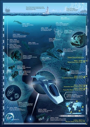 Branson's flying submarine to explore oceans' depths