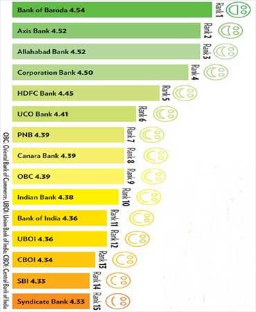 Overall Ranking - II