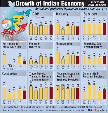 Growth of the economy.