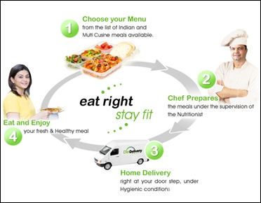 Diet Delivery's supply chain.