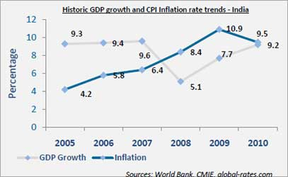 Historic GDP growth and CPI Inflation rate trends - India