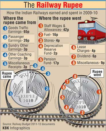 IN NUMBERS: Rail Budget and Economic Survey