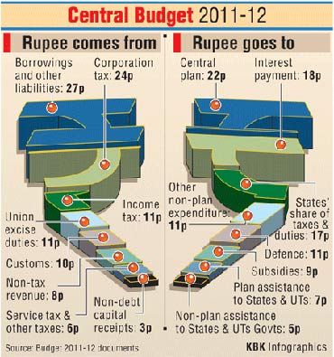 Here's how the govt earns and spends its rupee