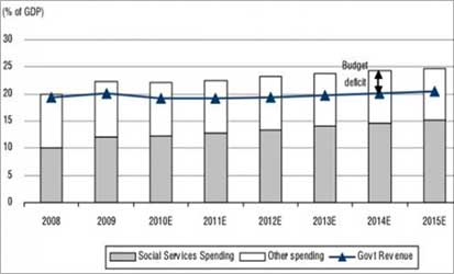 Spending on social goods will rise.