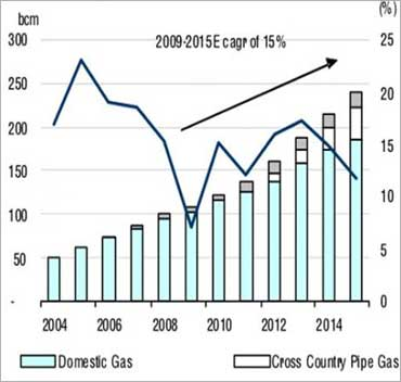 China's natural gas demand to exceed supply.