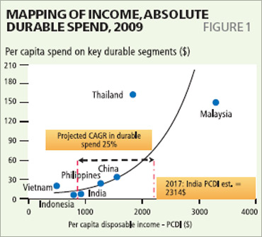Per capita spend on durables.