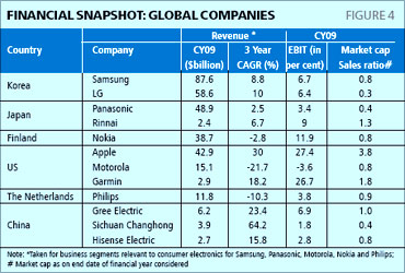 Snapshot of global companies.