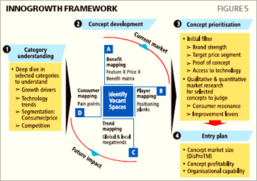 Innovation framework.