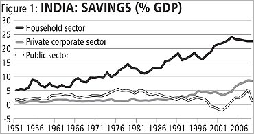 India's savings rate.