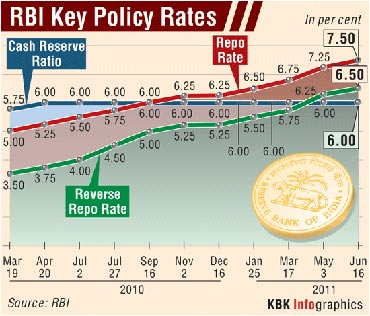 RBI key policy rates.