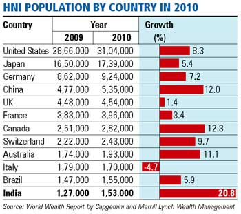 India now has 153,000 millionaires; 12th highest in world
