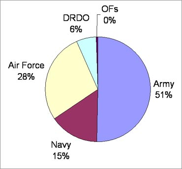 Share of Defence Services in Defence Budget 2011-12.