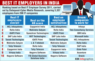 Best employers' ranking.
