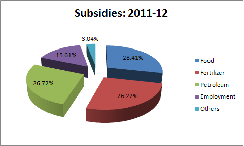 petrol subsidies 2011 2012