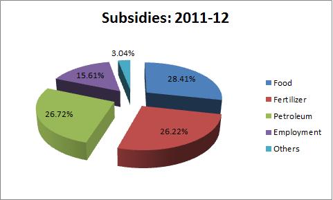 petrol subsidies 2011 2012