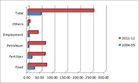 petrol subsidies, 2004 - 2011