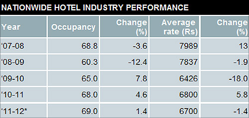 Hotel occupancy, room rates set to hit a new low