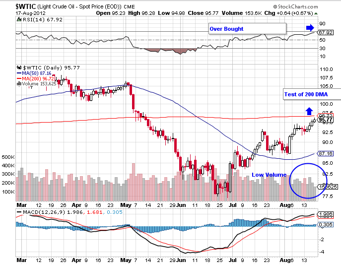 WTIC crude