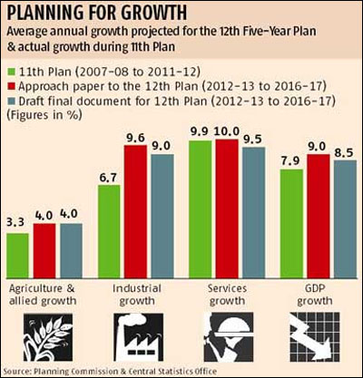 12th Plan GDP growth target likely to be lowered to 8.5%