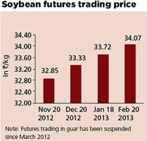 How futures trading affects farmers