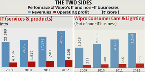 Performance of Wipro's IT and non-IT businesses