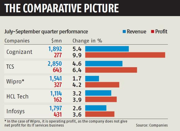 Is Cognizant's dream run over?