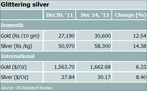 Silver offered higher returns than gold in 2012