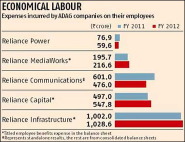 Anil Ambani group firms save on employee cost